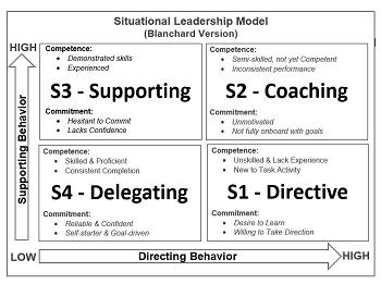 Ken Blanchard: Business Contributions & Leadership Model | Study.com