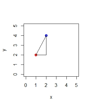 A Slope Triangle on a Graph