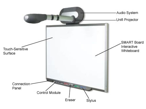 Smart Board Lessons And Activities Study Com