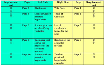 Science Notebook Rubric Examples | Study.com