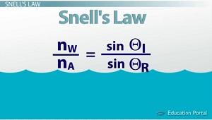 Snells Law Equation