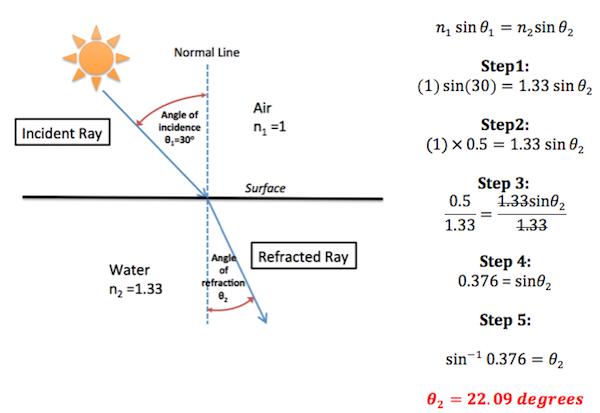 Unit 5 classical geometric optics uia department of for How to find a medium