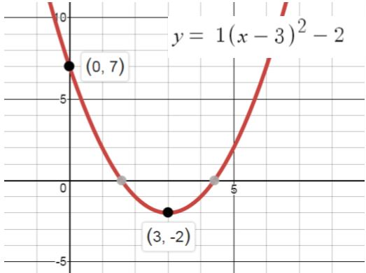 Modeling with Quadratic Functions | Study com