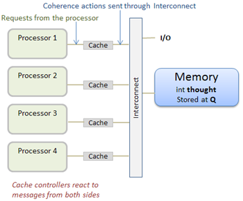 Memory Coherence & Consistency: Functionality & Examples