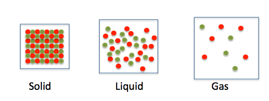 Solid, Liquid and Gas Particles