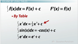 Solving by Tables Integrand