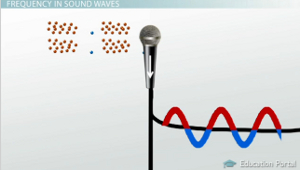 Sound Wave Frequency