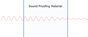 sound reduction through absorption