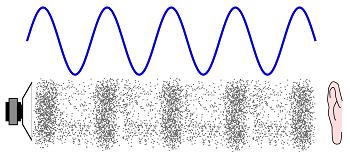 High Quality Echo Waves