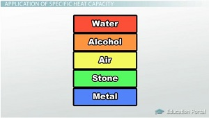 Specific Heat Substances Chart