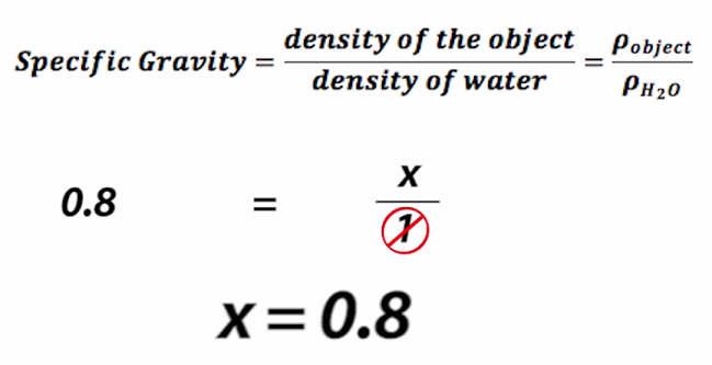 What is Specific Gravity? - Definition, Formula, Calculation