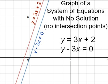 Solving Special Systems of Linear Equations | Study.com