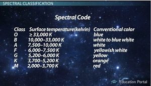 Spectral Code Chart
