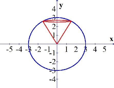 �z�9k���-9��9��y��_Considerthesolidboundedbythespherex^2+y^2+z^2=9thatisabovetheconez