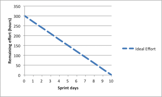 Sprint Burndown Chart in Scrum: Example & Overview | Study com