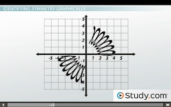 squiggly lines on graph
