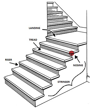 staircases types design construction study com rh study com bending moment diagram of stairs diagram of stair parts