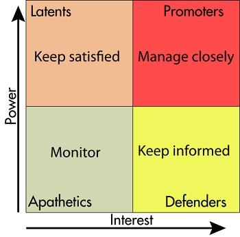 creating a stakeholder matrix studycom