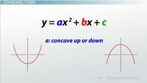 slope intercept form parabola  Parabolas in Standard, Intercept, and Vertex Form - Video ...