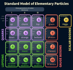 Table of Fundamental Particles