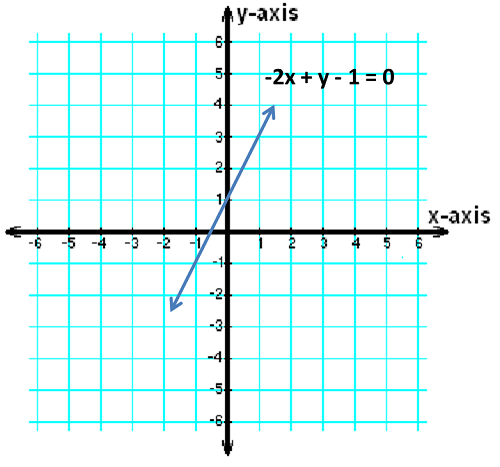 referring to the figure write an equation of the line shown in the graph