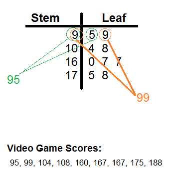 3-Digit Stem-and-Leaf Plots - Video & Lesson Transcript | Study.com