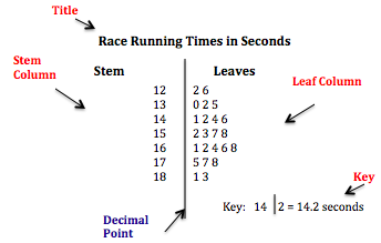 Stem-and-Leaf Plots with Decimals | Study.com