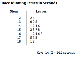 Stem and leaf plots with decimals video lesson transcript lesson summary a stem and leaf plot ccuart Choice Image