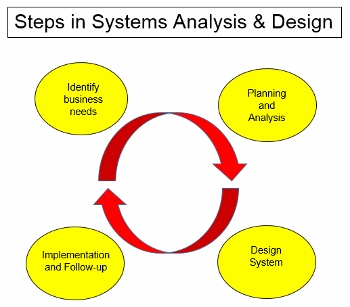 system analysis and design background study The process of systems analysis and design involves analyzing information systems to meet a set of particular needs this course explores how.