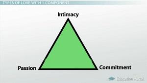 Sternbergs model of love