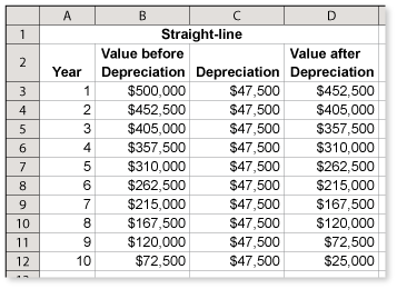 Straight-Line Depreciation: Method, Formula & Example - Video ...