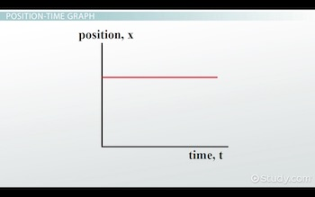 flat line on position time graph