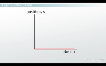 flat line on origin of position time graph