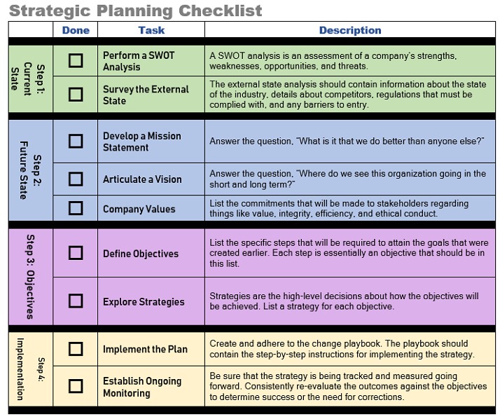 Practical Application: Strategic Planning in Business