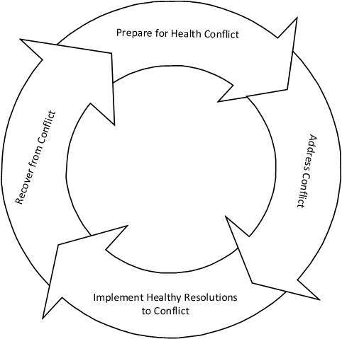 conflict resolution team dynamics for managers The critical role of conflict resolution in teams: a close look at the links between conflict type, conflict management strategies, and team outcomes.