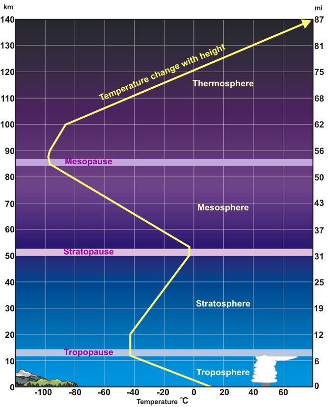 Earth atmosphere diagram layers of the atmosphere ccuart Choice Image