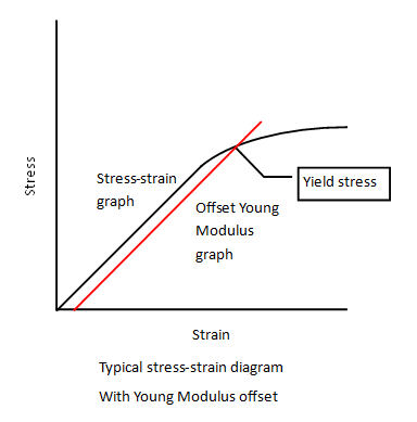 What Is Yield Stress Definition Formula Video Lesson