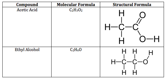 Structural formula definition examples video lesson structural formulas of acetic acid and ethyl alcohol urtaz Gallery