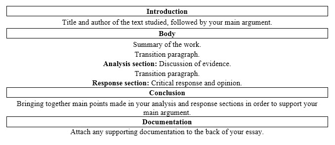 critical response essay purpose examples com example of a critical response essay