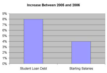 the project on student debt Among the more ambitious policies that have been proposed to address the problem of escalating student loan debt are various forms of debt cancellation.