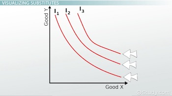 indifference curve for substitutes