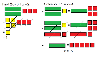 Algebra Activities With Tiles Study