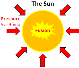 Lucky For Us, The Sun Constantly Creates Nuclear Energy From Fusion.