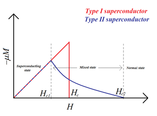 The Magnetic Properties of Superconductors by Temperature