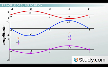 superimposition graph
