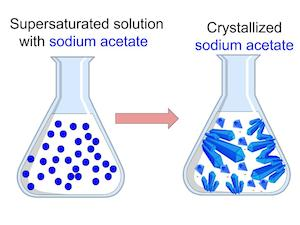 How To Prepare A Supersaturated Solution Study Com
