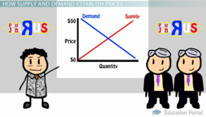 Supply Demand Chart Example