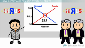 Supply Demand Price Equilibrium Chart