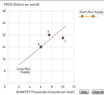 The Following Graph Shows The Long Run Supply Curve For Peaches