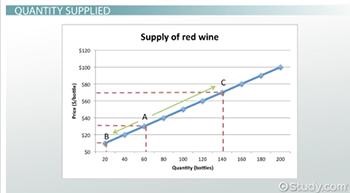 Supply In Economics Definition Factors Video Lesson